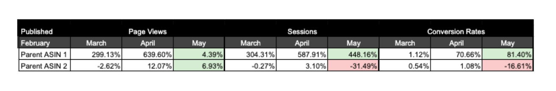 Amazon Posts performance data