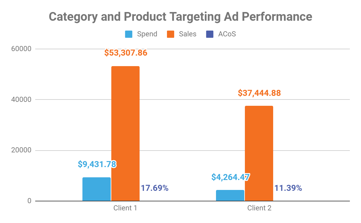 Category and Product Targeting Ad Performance