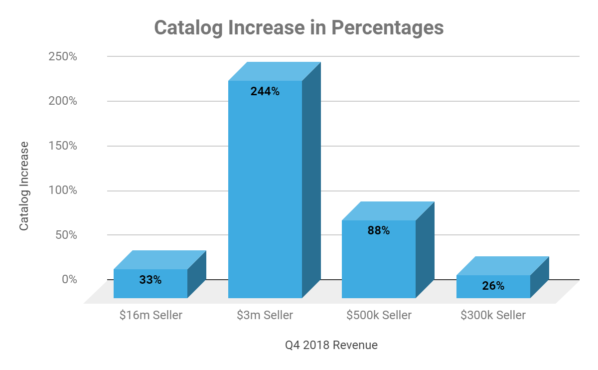 Chart Q4 2018 Revenue