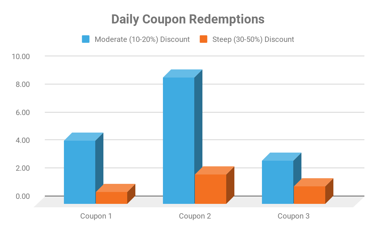 Daily Coupon Redemptions Chart