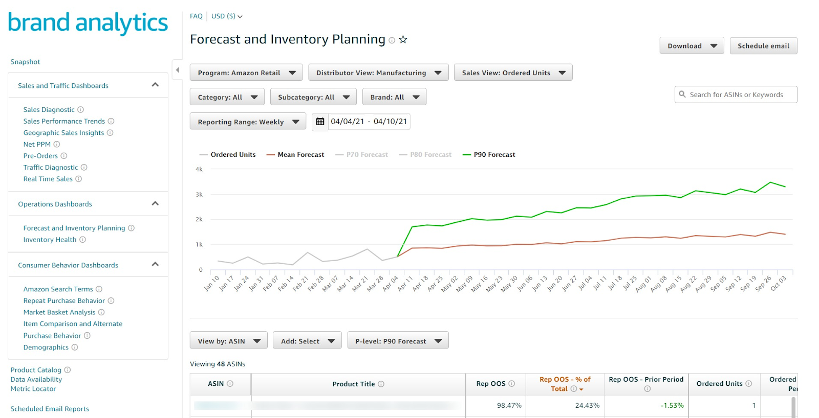 Forecast and Inventory Planning - P90 Forecast Dashboard