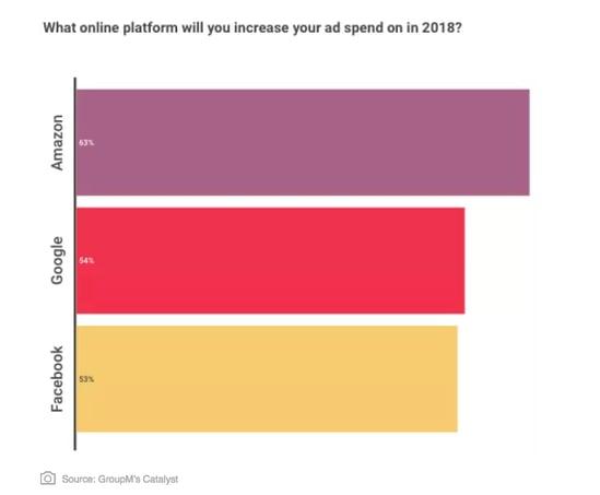 Increasing spend graph