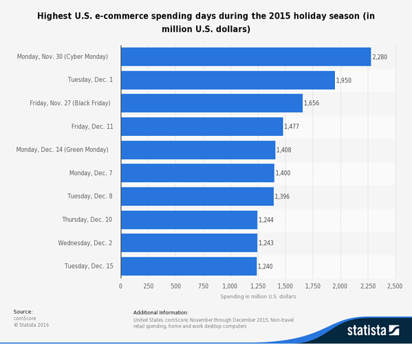 Above: List of the most profitable days during the holiday season in the United States,   Statista  .  com