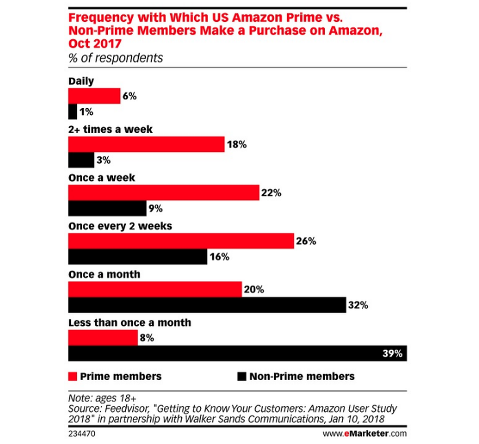 eMarketer cites research from Feedvisor which found that Prime members are more frequent visitors and make more frequent purchases than non-members.