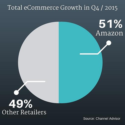 Total ecommerce growth