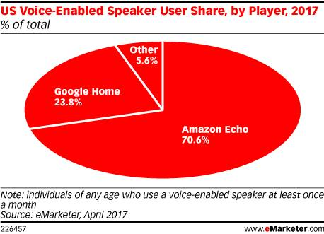 Voice-enabled shopping is growing more popular by the day, and Amazon currently owns the lion's share of the market.