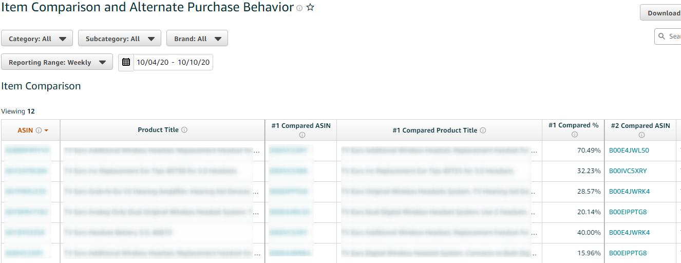 Item Comparison and Alternate Purchase Behavior