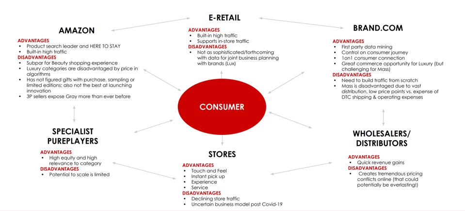 Oshiya Savur, Head of US Marketing and Education, Luxury Division at Revlon presented this mind map at CommerceLive, a virtual event on May 19, 2020