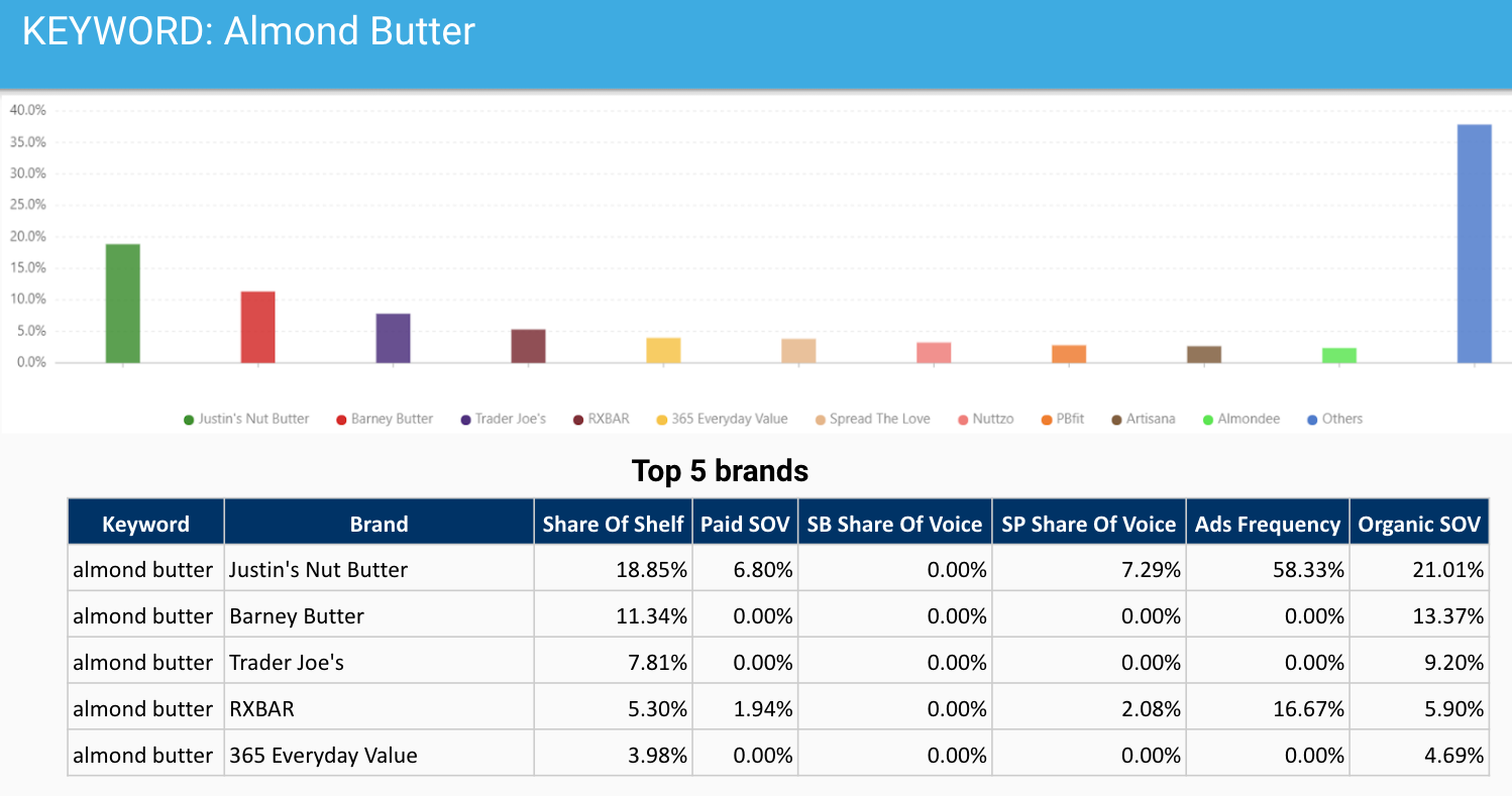 Sample of an Amazon Share of Shelf analysis for the search term 'almond butter'