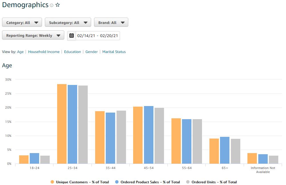 Screenshot from the brand analytics dashboard - demographics