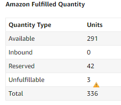Unfulfillable inventory