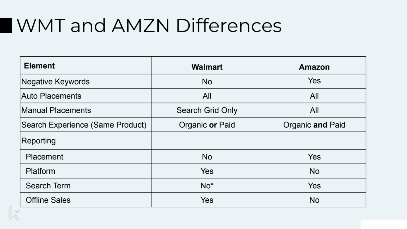 WTM and AMZN Differences 2