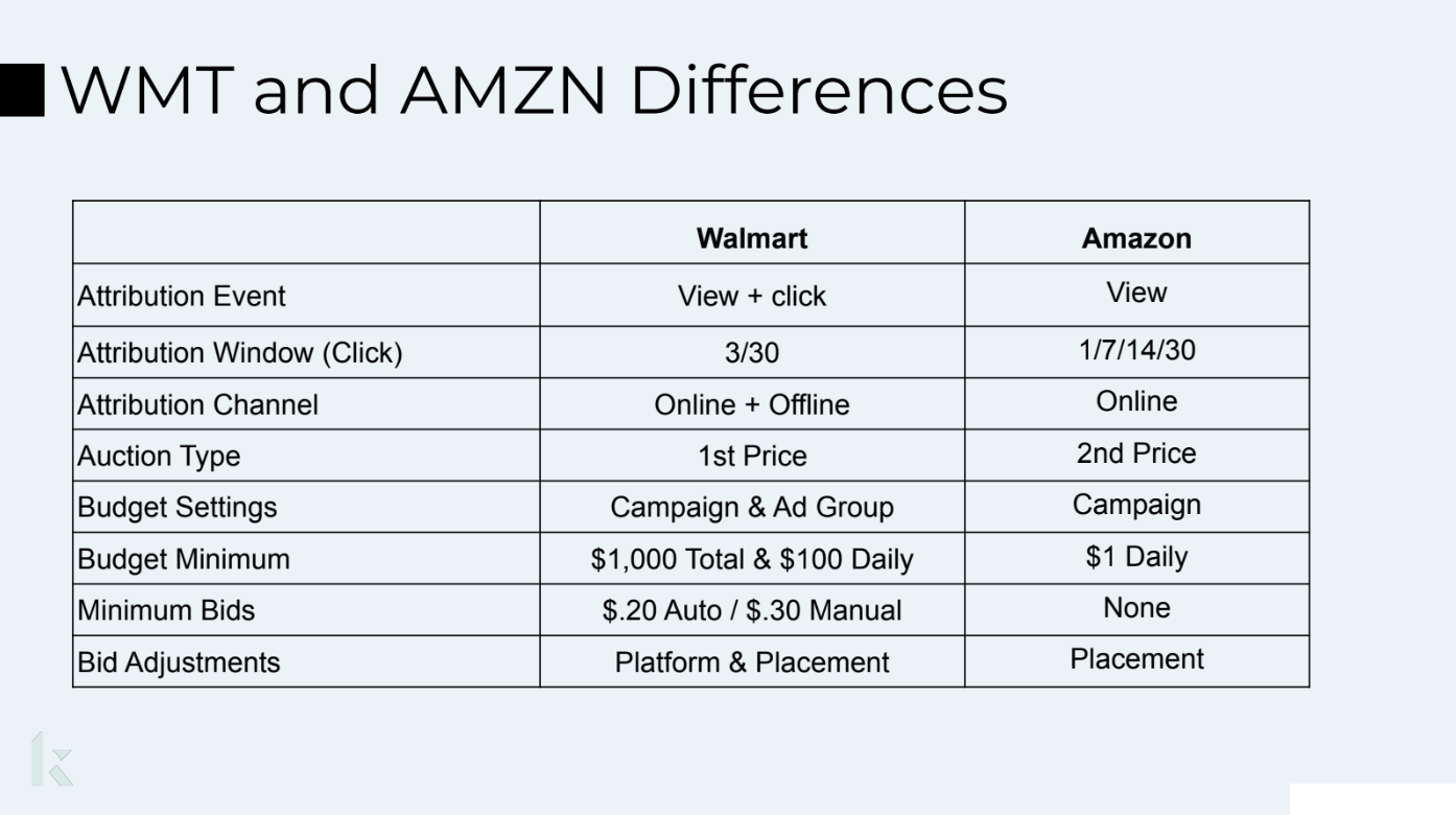 WTM and AMZN Differences