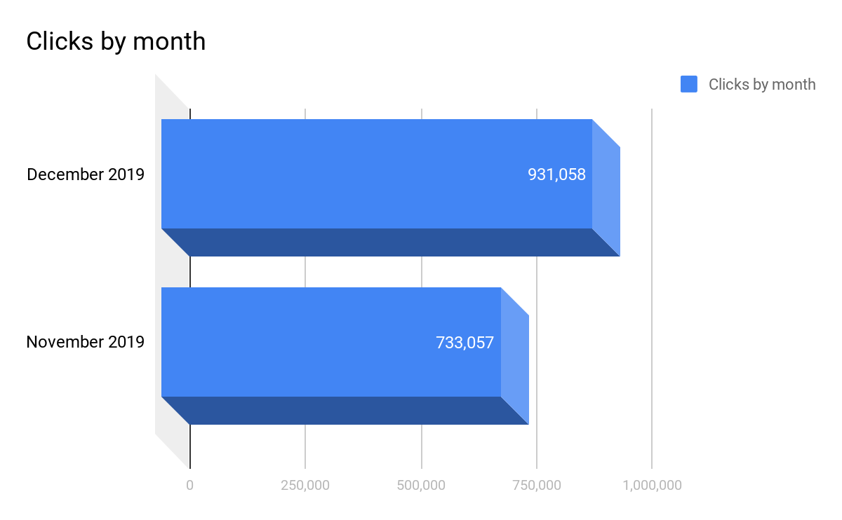 clicks-by-month