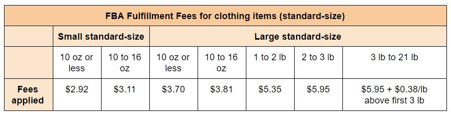 fba fulfillment fees