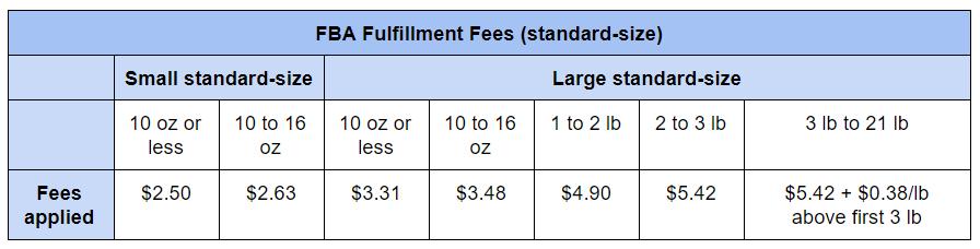 fbs fulfillment fees