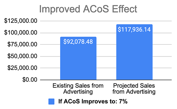 improved acos effect