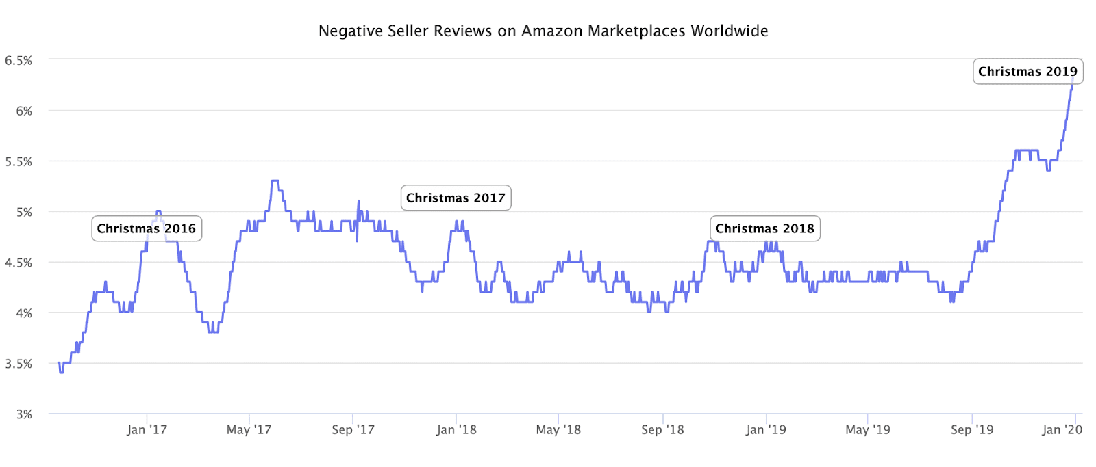 negative-seller-reviews-on-amazon-marketplaces-worldwide