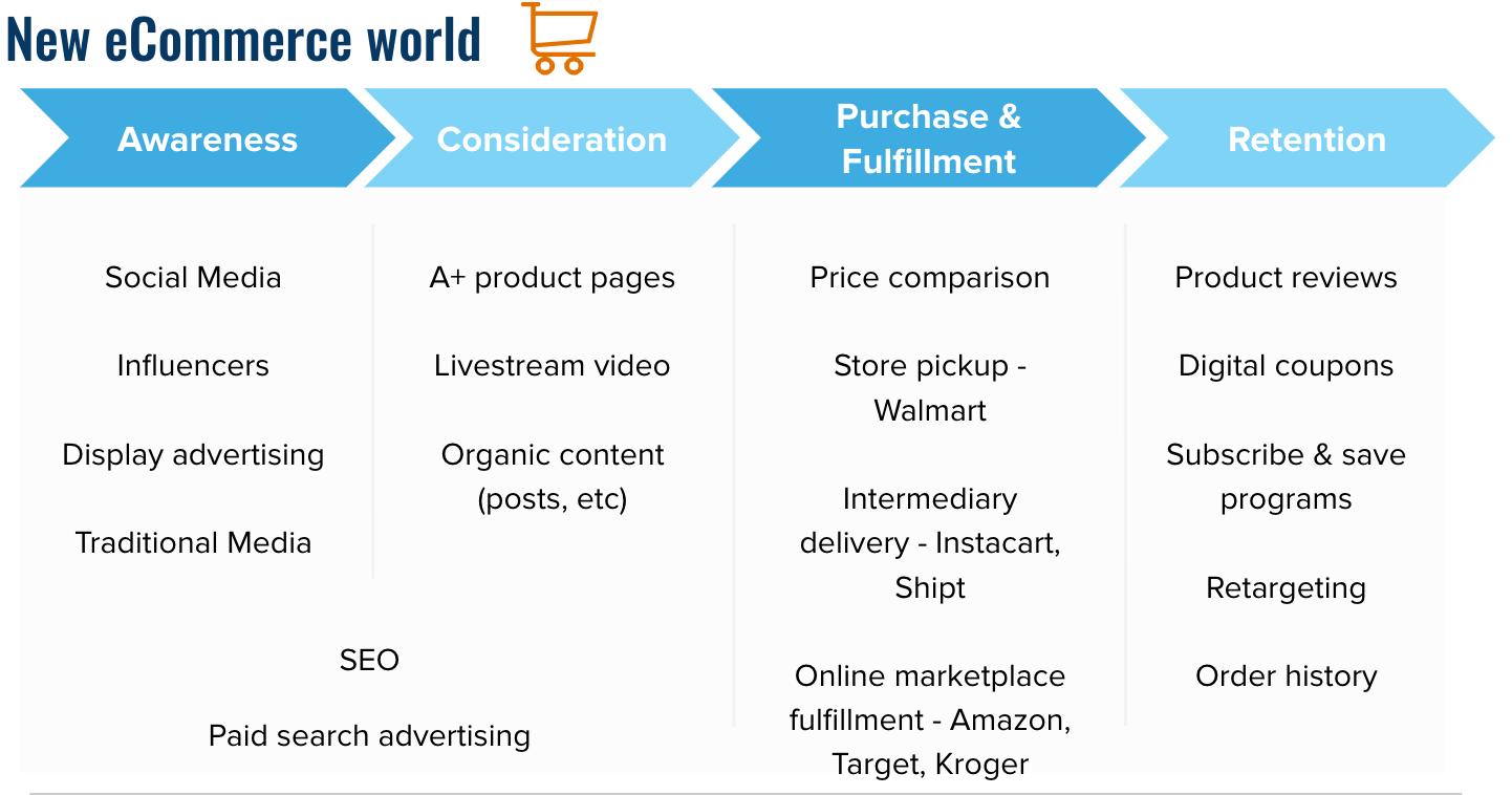new ecommerce world