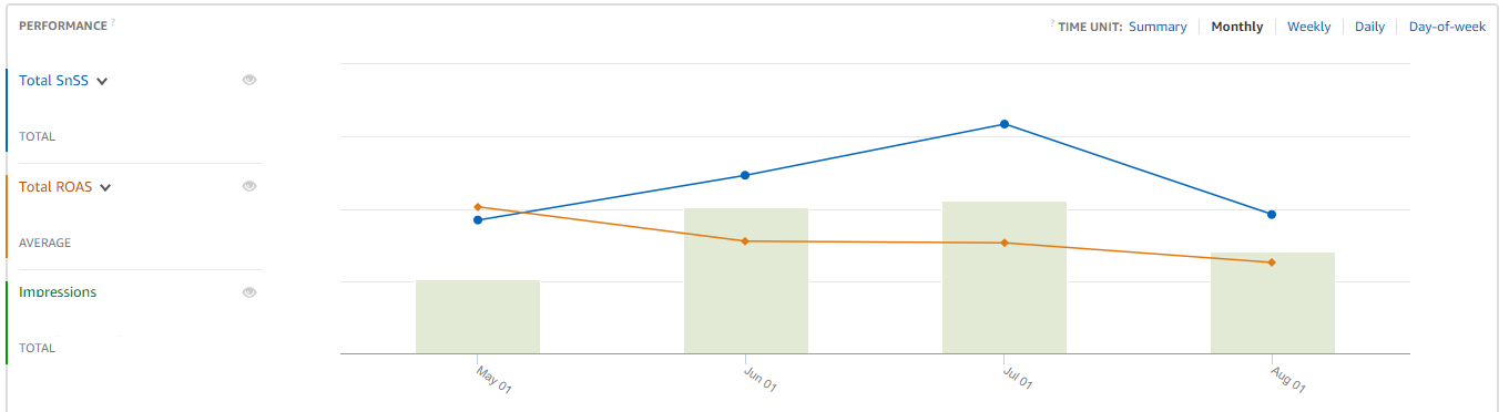 Steady improvements in Subscribe and Saves and consistently high total ROAS: