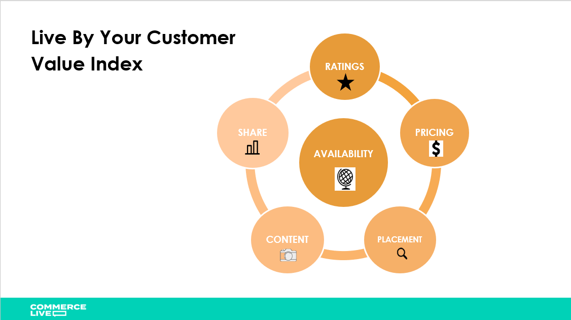 Live by your customer value index