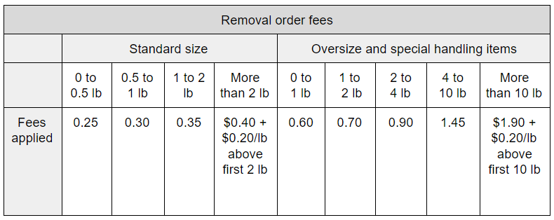 removal order fees