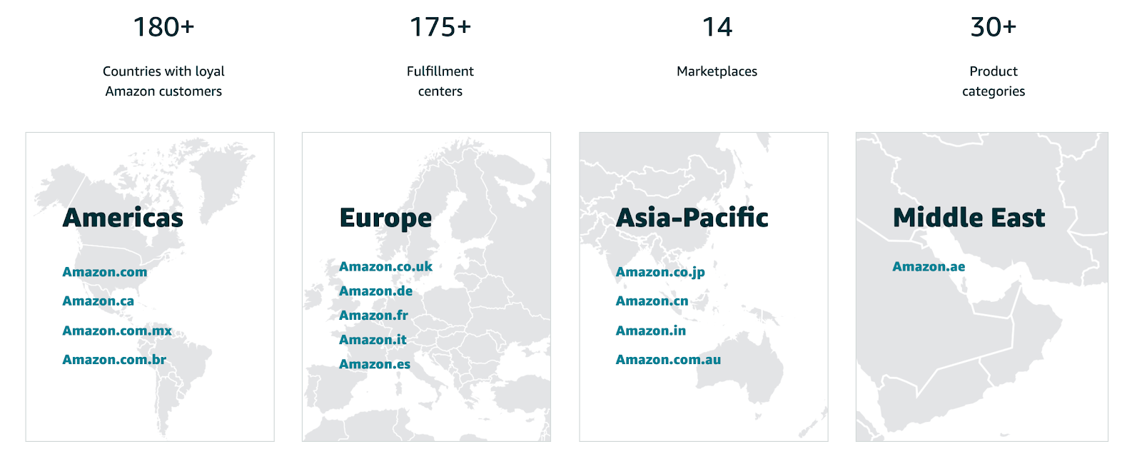 Amazon Global Marketplaces you can reach