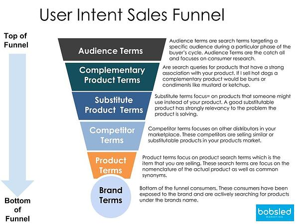 user intent sales funnel