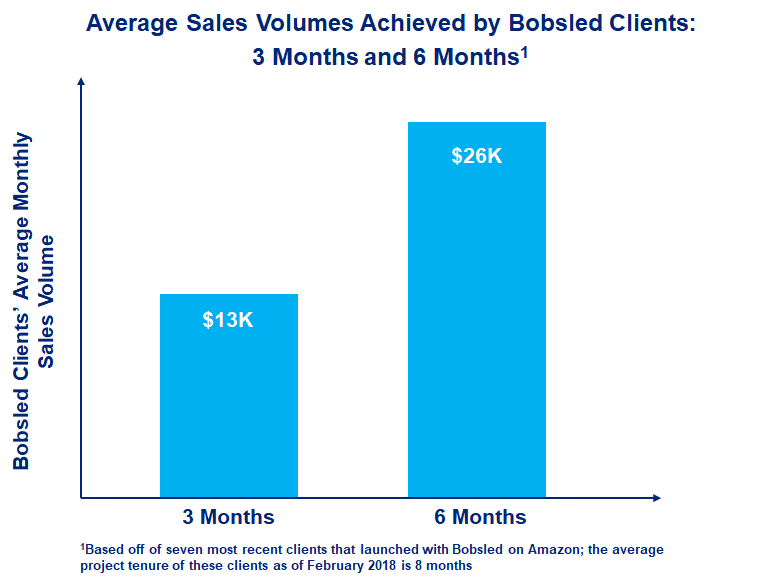 sales volumes for bobsled clients