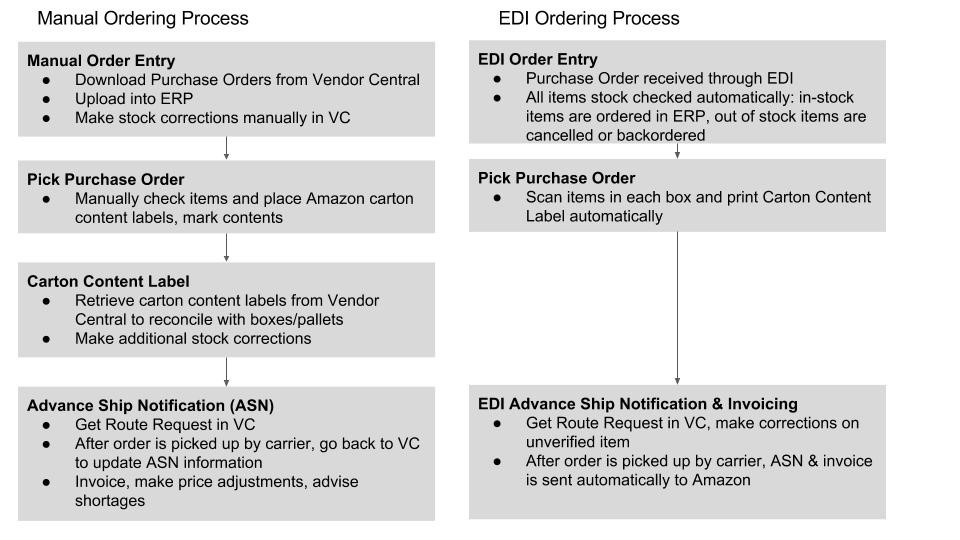 Image: Example Vendor Central Manual Ordering Process versus EDI ordering process as summarized by  MyShipZone  - EDI Software Provider.