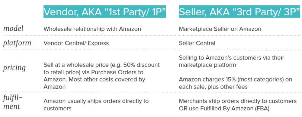 2 ways to sell on amazon au