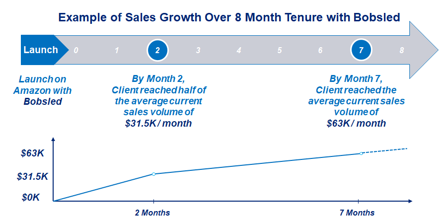 sales growth with Bobsled