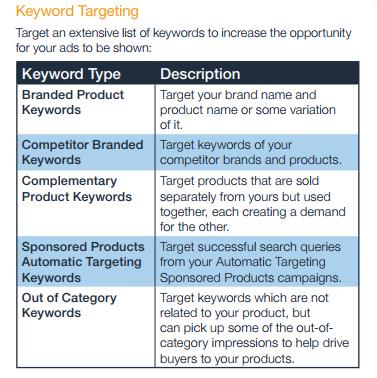 KeyWord Targetting