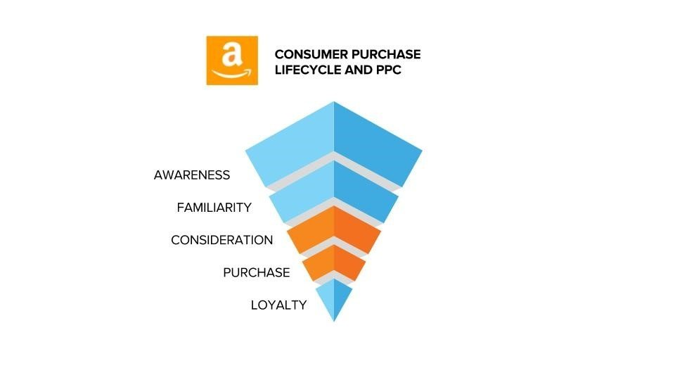 Consumer purchase lifecycle and ppc