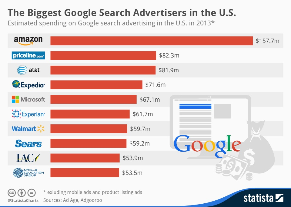While Amazon and Google effectively compete for advertising dollars from consumer product brands; Amazon is actually one of Google's largest clients based on ad spend.