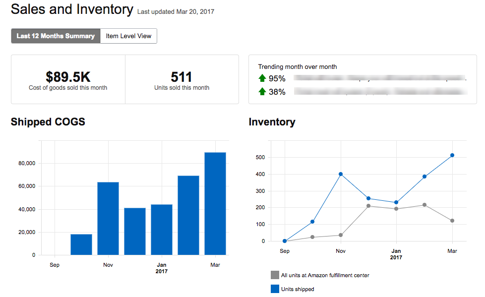 Sales and Inventory