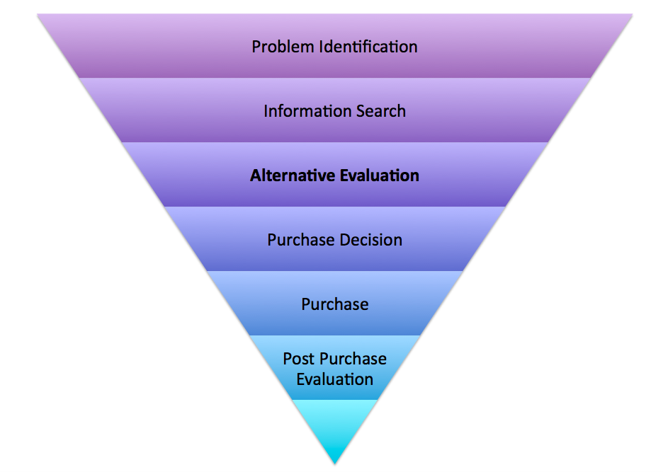 Consumer Buying Process Pyramid