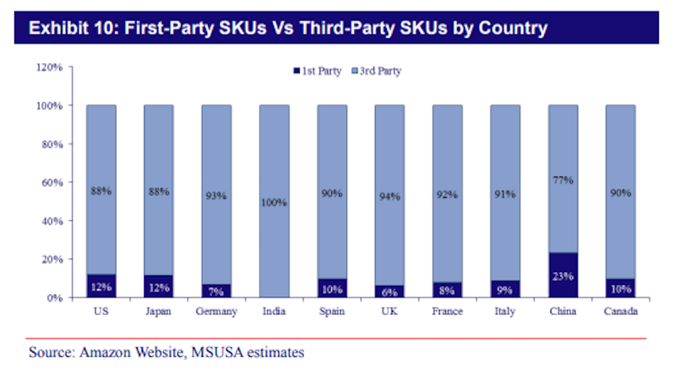 Above:Mizuho Securities found that Third Party Marketplace Sellers list 88% of Amazon's SKUs on the US website.