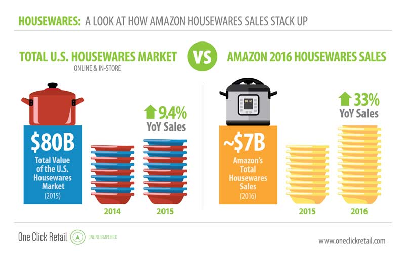 The Housewares product group proved to be one of the main drivers of Amazon's success
