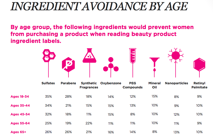 ingredient avoidance by age