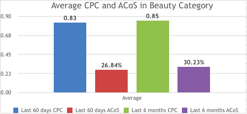 Average CPC and ACoS in Beauty Category