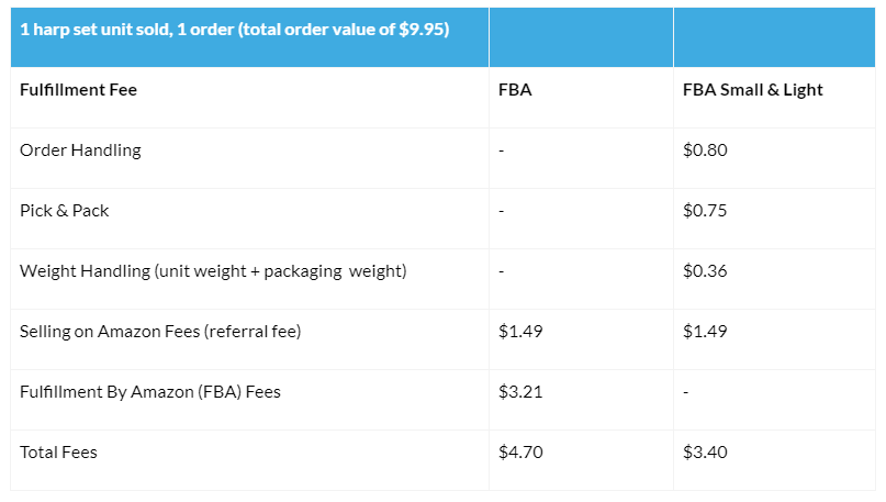 Here's a breakdown of how the FBA vs. S&L fees would work assuming 1 unit was purchased in a single order.