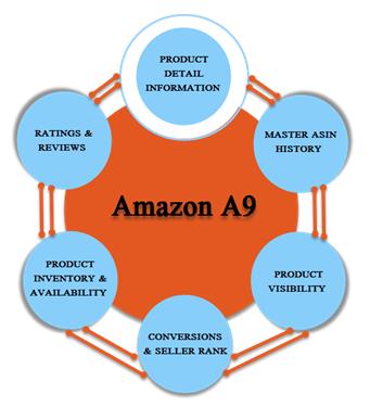 Amazon A9