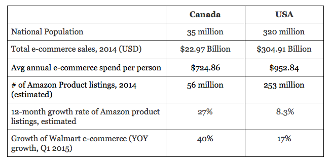 Sources: eMarketer (Country sales estimates), ExportX (Amazon product listings)