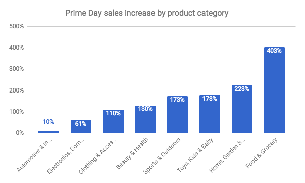 The data here is from 28 Seller Central accounts, and compares average sales on Prime Day (July 11) versus the average of the 10 days prior across the cohort.