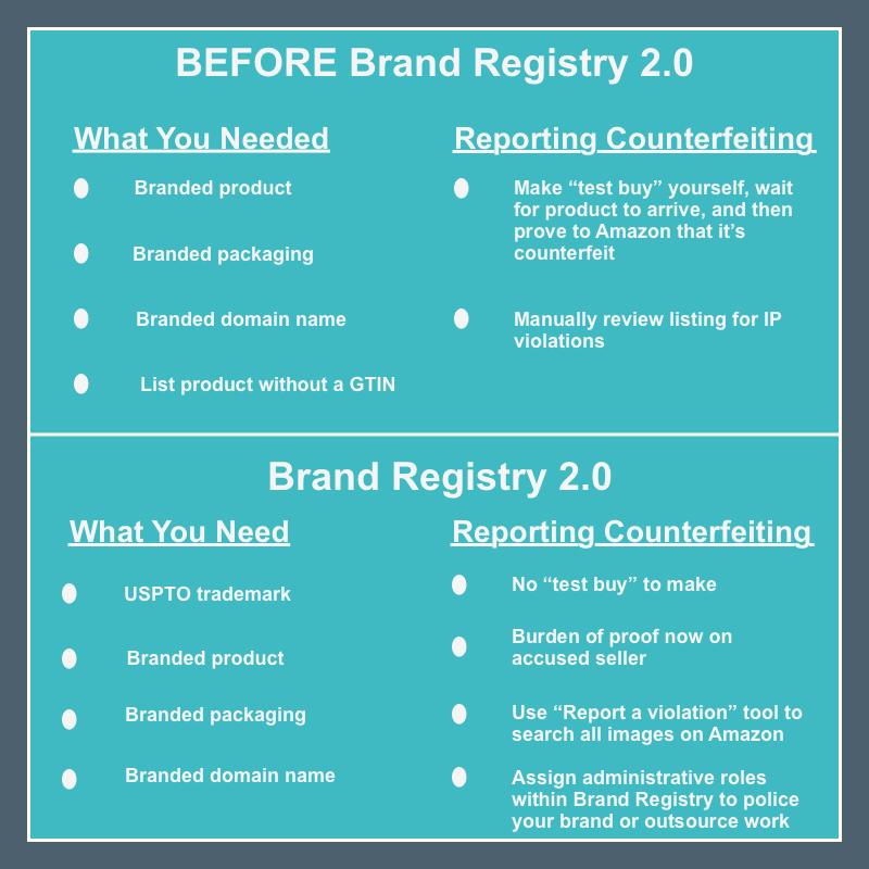 brand registry