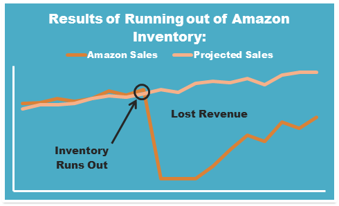 Running out of Amazon Inventory
