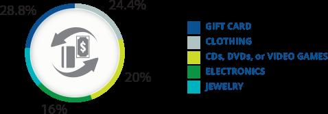 Image Source:  cardcash.com  consumer survey