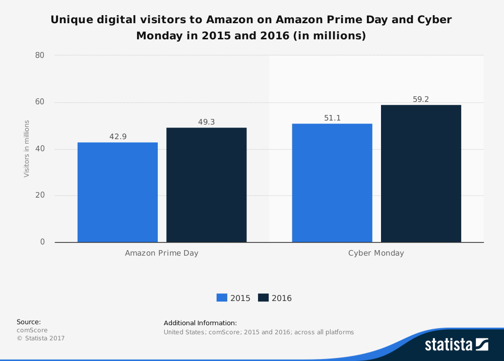 This statistic shows the unique digital visitors to Amazon on Amazon Prime Day and Cyber Monday in 2015 and 2016. In 2016, Amazon Prime Day generated 49.3 million unique visitors to the online shopping platform, almost as much as on Cyber Monday in the previous year. Amazon Prime Day was launched in 2015 to celebrate Amazon's 20 year anniversary. It is a one-day shopping event like Black Friday or Cyber Monday, but exclusive to Amazon.