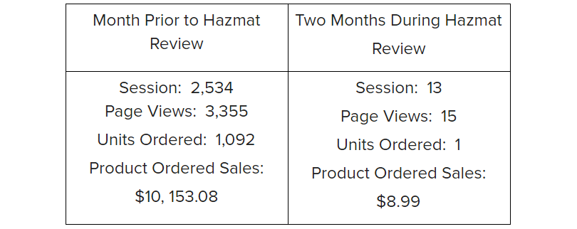 Above: Sales and traffic (session) data before and after a Hazmat Review. Traffic and sales came to a standstill.